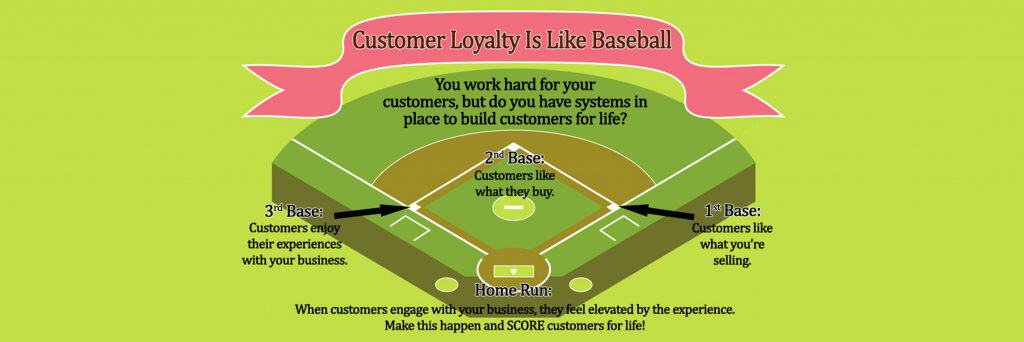 Title image for customer loyalty is like baseball